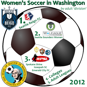 State of Soccer: The Women's game inWashington
