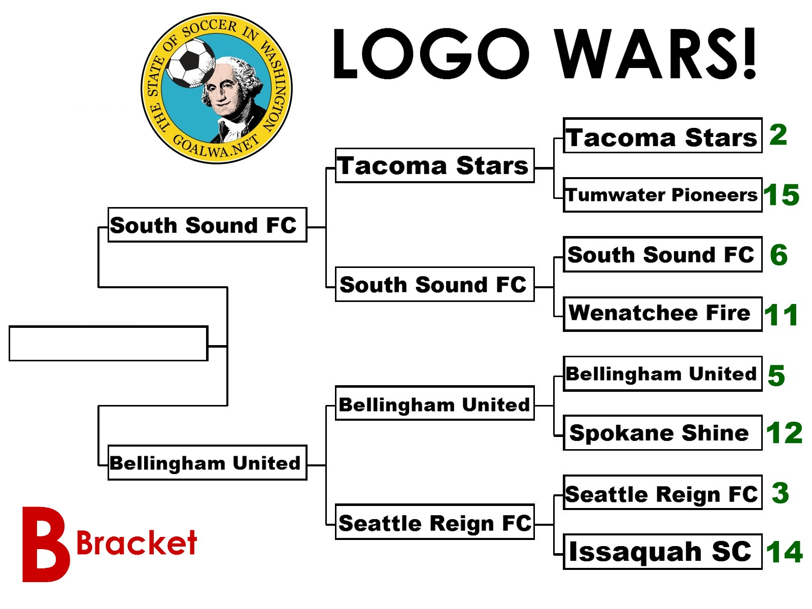 Logo Wars Vote Today Only For The Two Finalists Goalwa