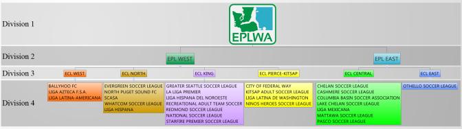 EPLWA future structure