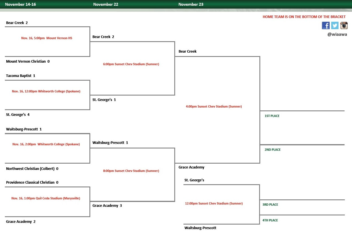 Wiaa Bracket Update It S Finals Saturday Goalwa Net