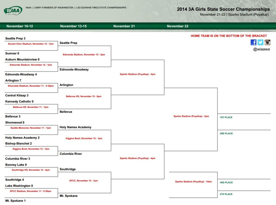 Updated brackets: WIAA High School State Soccer