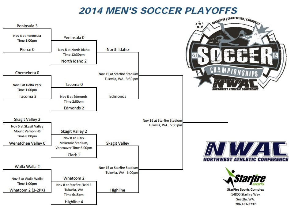NWAC narrows field to semifinalists