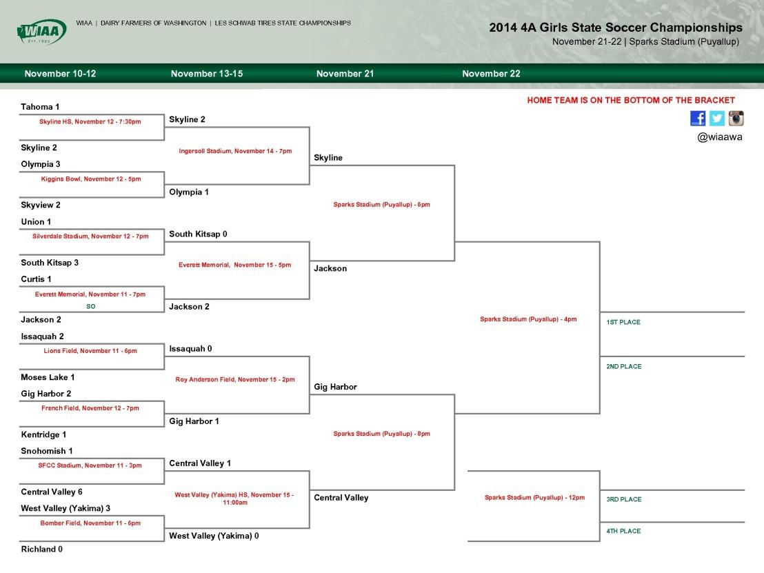 State High School Soccer Brackets: Updated toSemifinals