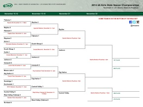 State High School Soccer Brackets: Updated to Semifinals