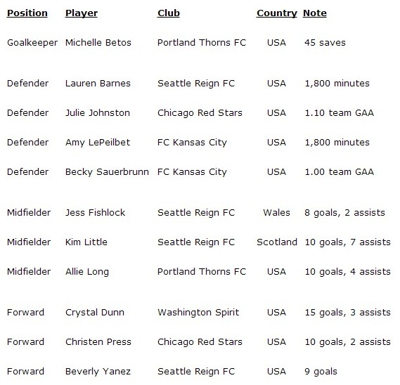 best11nwsl