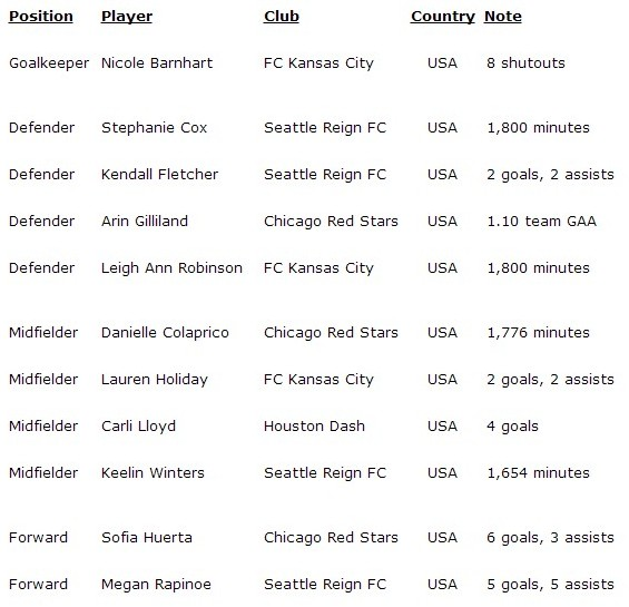 second11nwsl